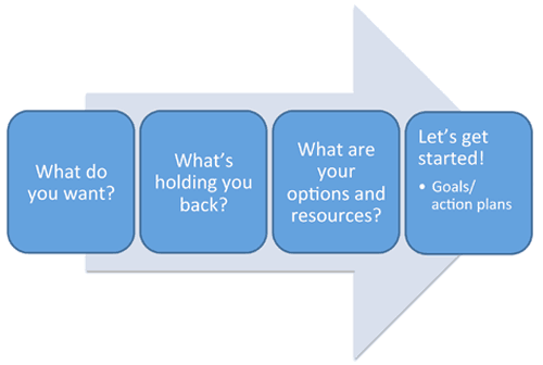 Coaching Process Diagram